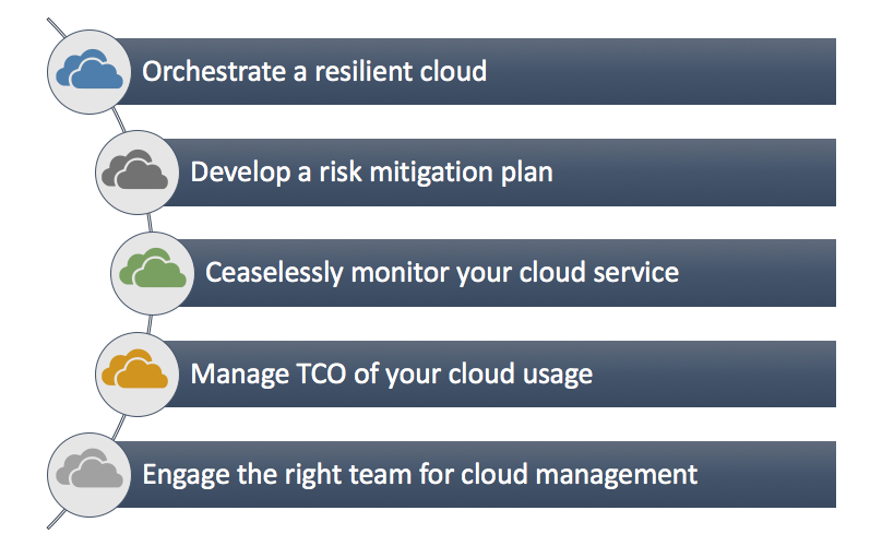 5 best practices for cloud management