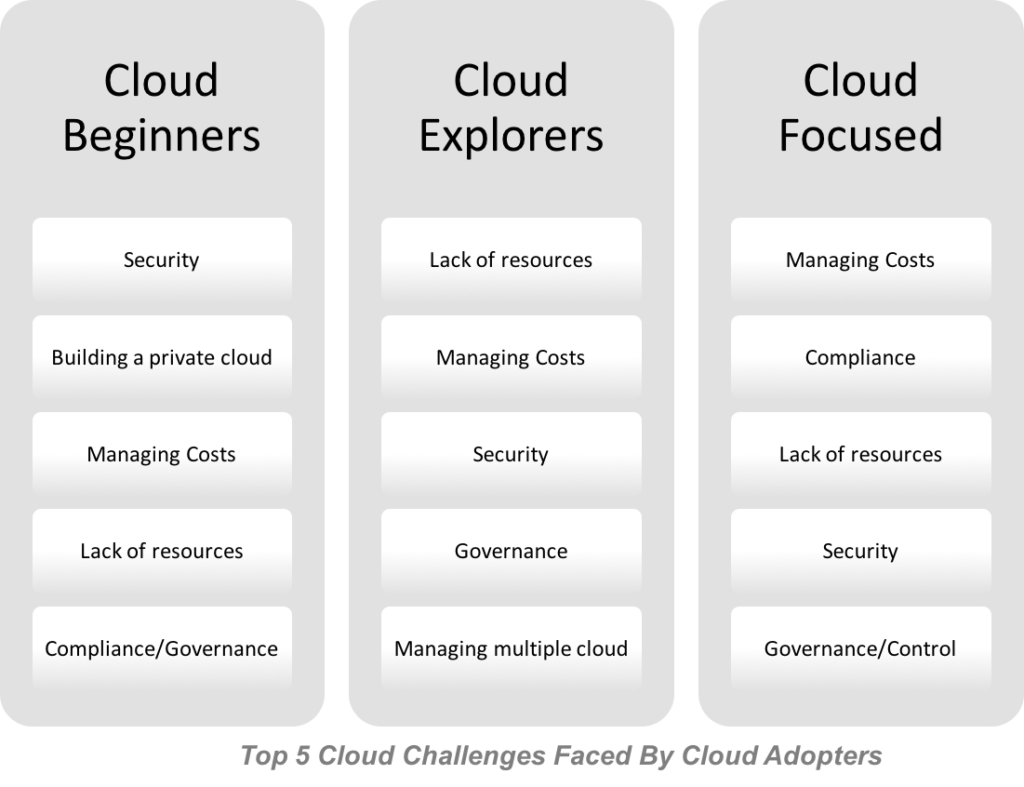 Cloud Adoption Challenges