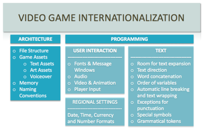 Video Game Internationalization
