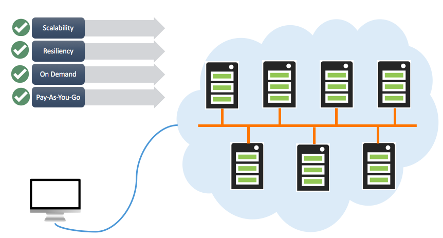 Cloud Server Hosting Benefits