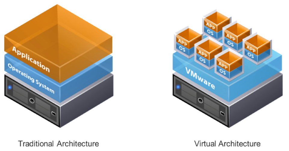 Virtualization Architecture VPS