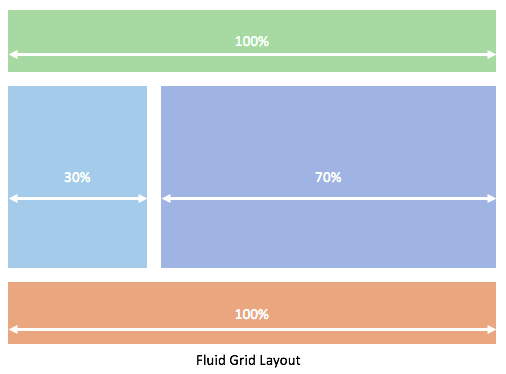 Fluid Grid Layout - Responsive Design